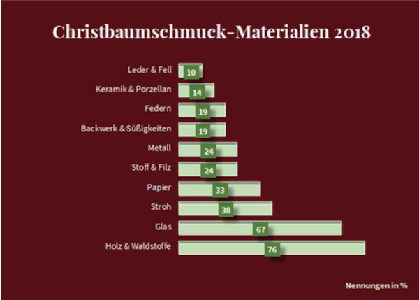 Christbaumschmuck Materialien 2018